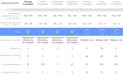 Прогноз от РосГидроМетЦентра на неделю
