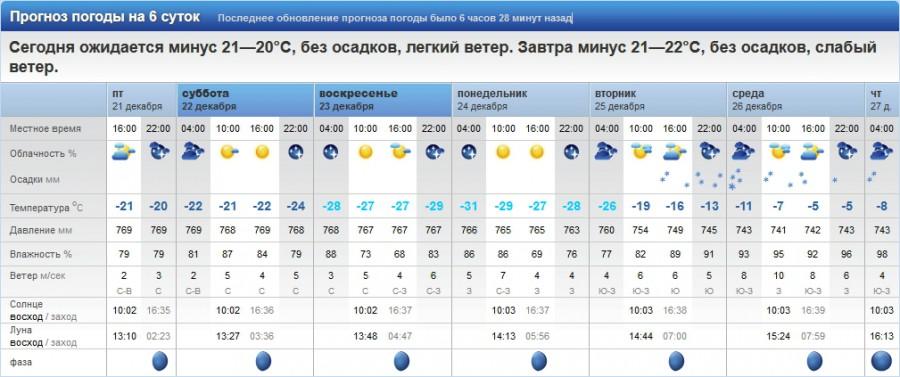 Прогноз погоды в Ярославле