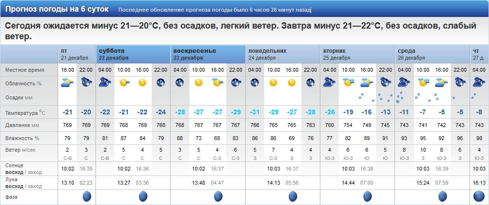 Погода хабаровск неделья почасавой