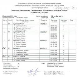 Результаты лыжной эстафеты в Рыбинске - Открытие сезона 2014