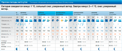 Прогноз погоды 16-22.10.2014