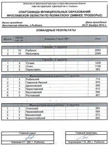 Командные результаты Спартакиады по зимнему полиатлону 2014