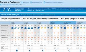 Погода в Рыбинске в марте 2015