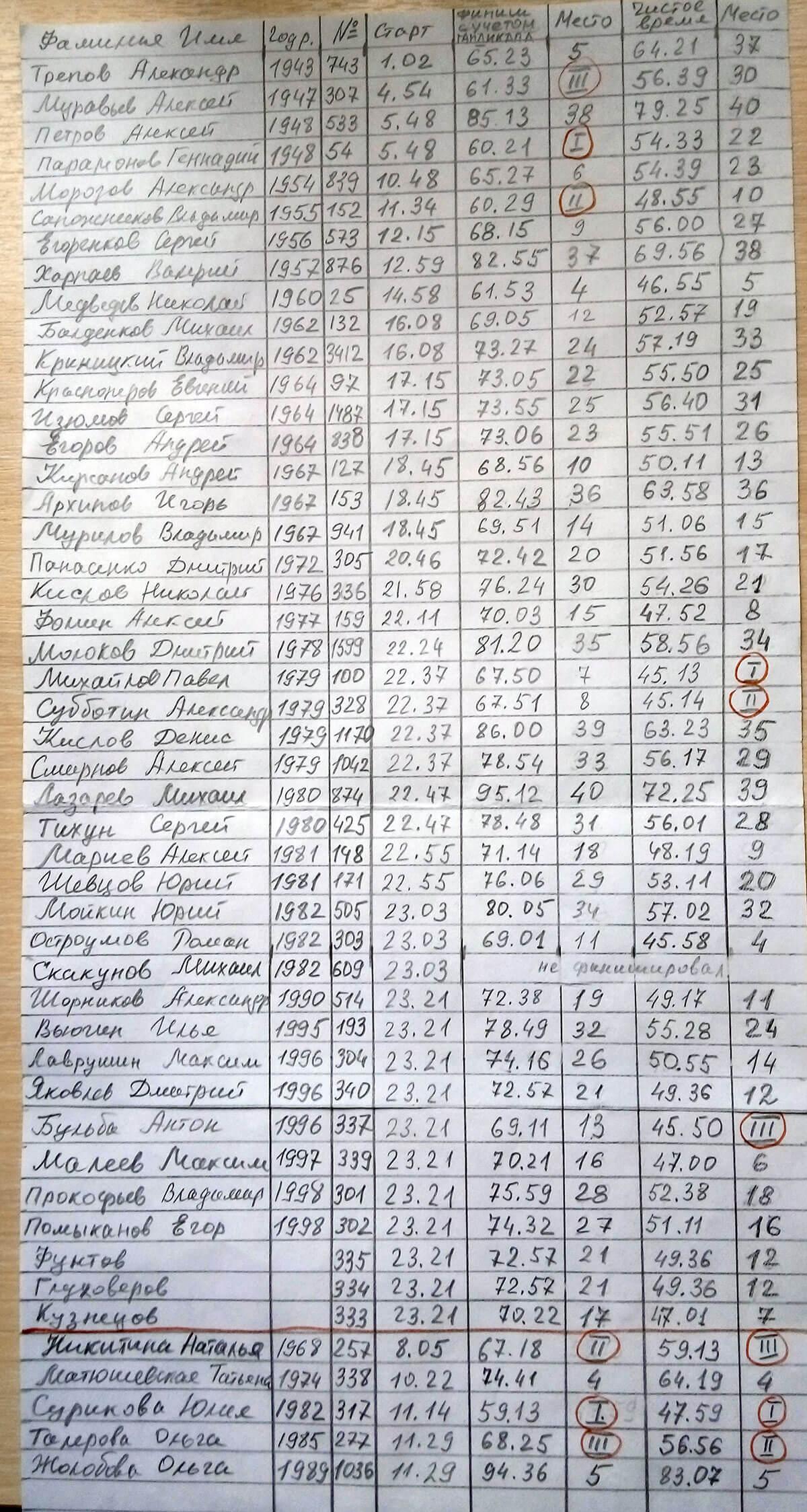 Фото - Результаты первенства Заволжского р-на г. Ярославля по лыжным гонкам памяти Р.В. Крупина 2017