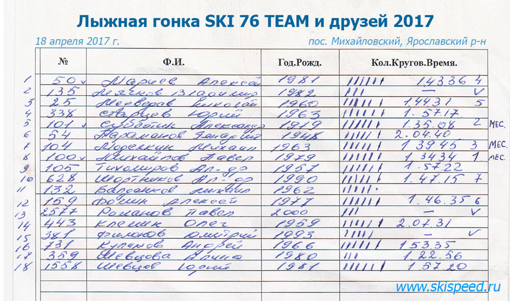 Ajnj - Результаты Лыжной гонки SKI 76 TEAM и друзей 18.03.2017