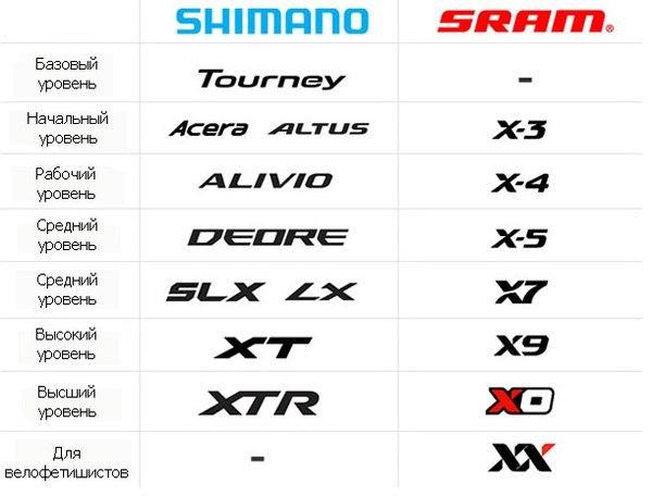 Фото сравнительной таблицы - Классификация уровней трансмиссии Shimano и Sram