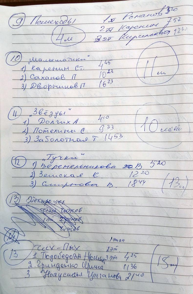 Фото протокола - Результаты лыжной гонки г. Ярославля Норская эстафета 2018