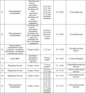 Фото - Проект календарного плана всероссийской федерации политлона на 2019 год
