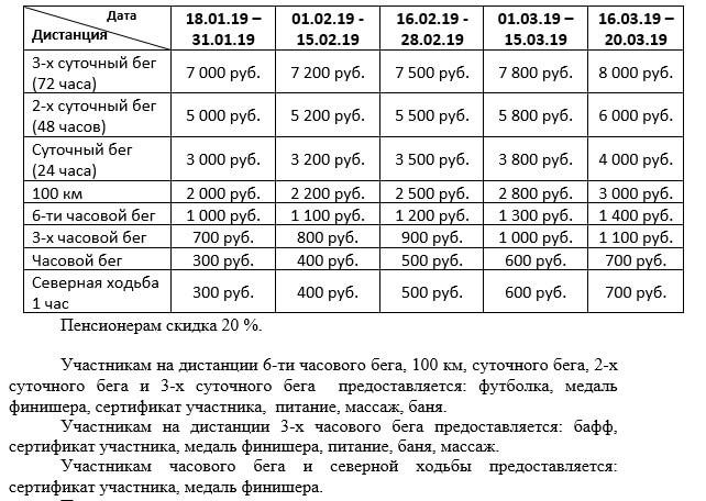 Таблица стартовых взносов на сверхмарафон в Череповце 2019, март